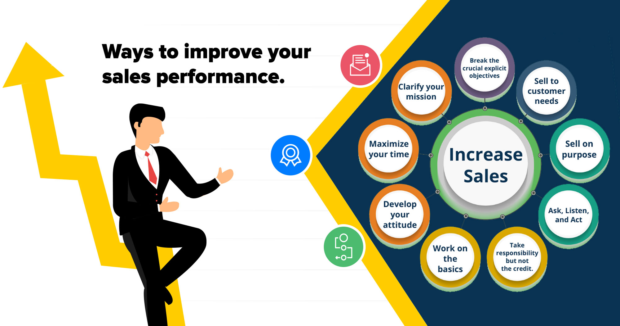 sales Performace